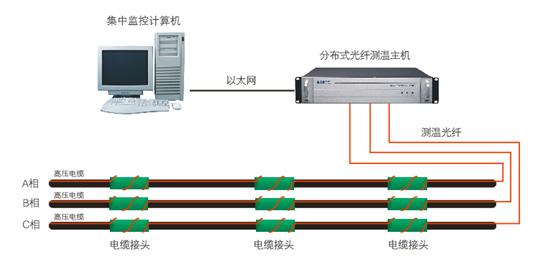 综合管廊监控 电力电缆监测 分布式光纤感温火灾探测