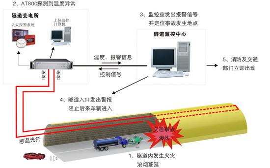 分布式光纤隧道火灾监测系统采用感温光纤作为探测器,使用多通道