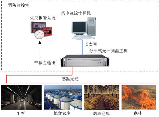 分布式光纤火灾探测器采用光缆作为传感器