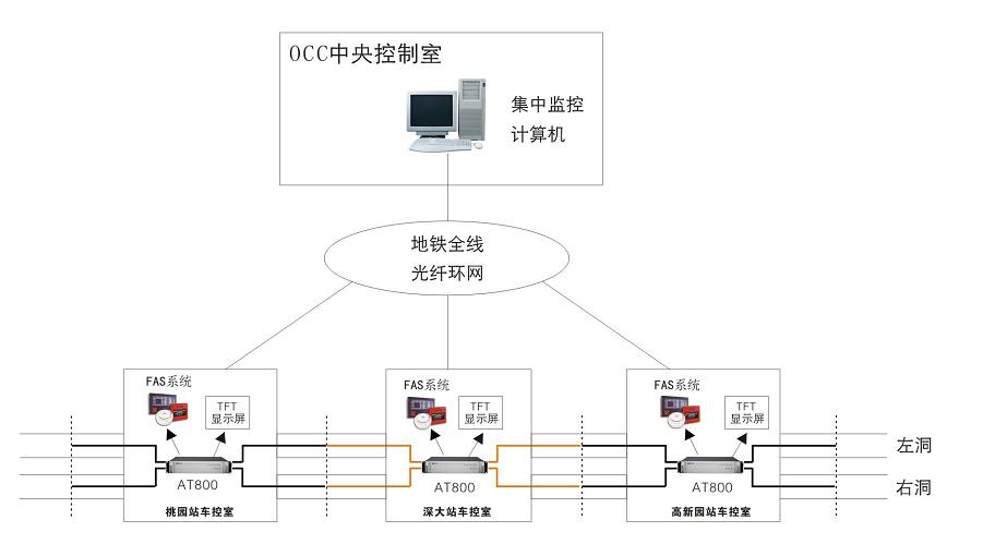 分布式光纤区间隧道火灾监测系统